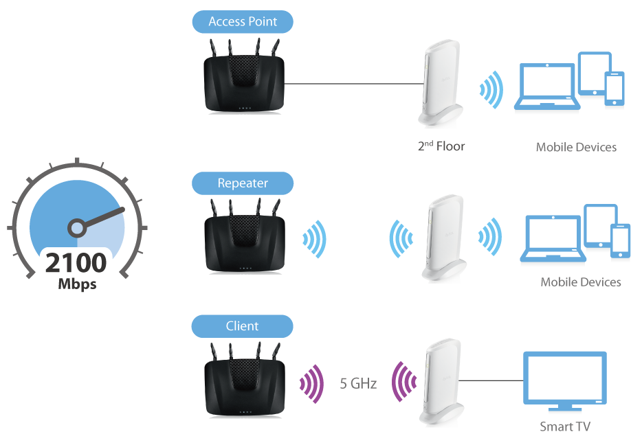 ARMOR X1 - An access point, a repeater or a client? Make it the way you want it
