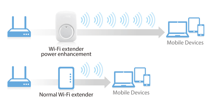 WRE2206 Wireless N300 Range Extender