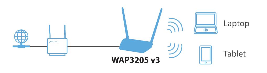 WAP3205 v3 // Zyxel